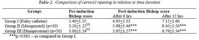 biomedres-Comparison-cervical-ripening-relation