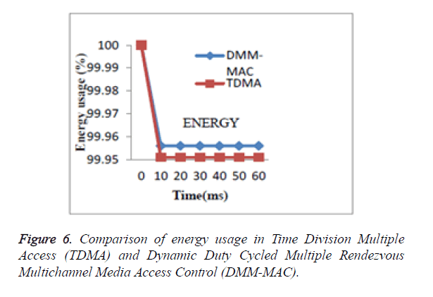 biomedres-Comparison-energy-usage