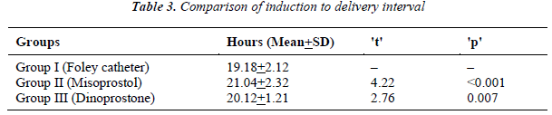 biomedres-Comparison-induction-delivery-interval