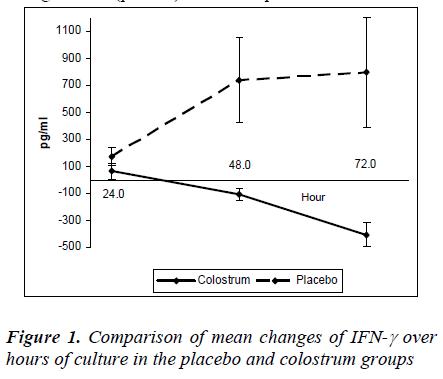 biomedres-Comparison-mean-changes