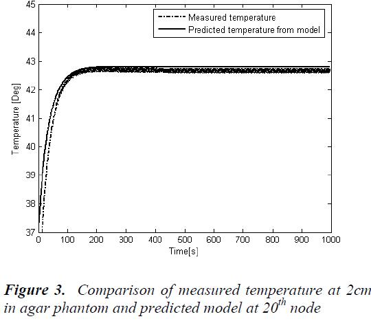 biomedres-Comparison-measured-temperature