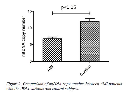 biomedres-Comparison-mtDNA