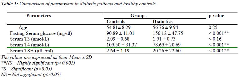 biomedres-Comparison-parameters-diabetic-patients