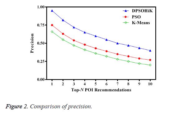 biomedres-Comparison-precision