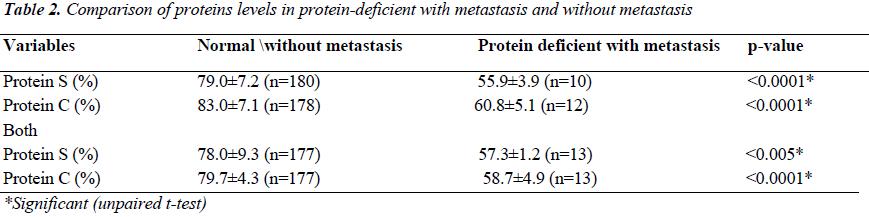 biomedres-Comparison-proteins-levels