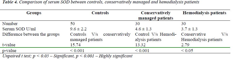 biomedres-Comparison-serum