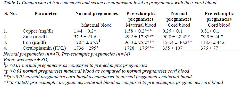 biomedres-Comparison-trace-elements-serum-ceruloplasmin