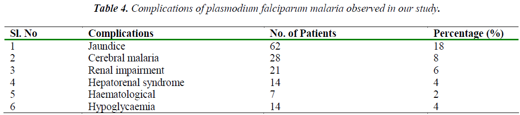 biomedres-Complications-of-plasmodium