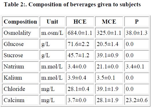 biomedres-Composition-beverages
