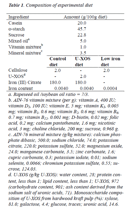 biomedres-Composition-experimental-diet