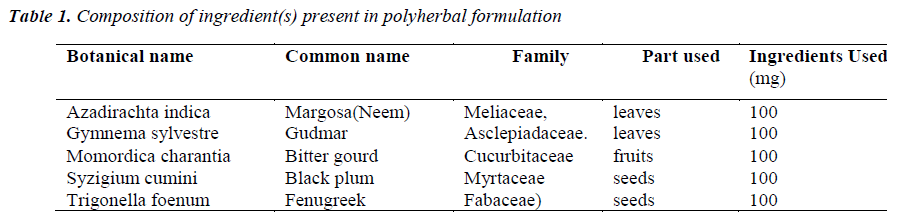 biomedres-Composition-ingredient-polyherbal