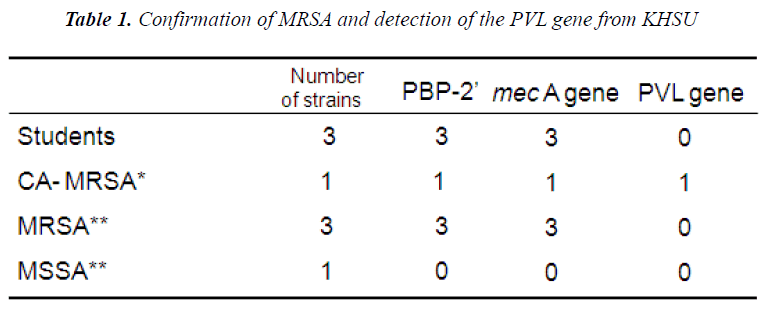 biomedres-Confirmation-MRSA