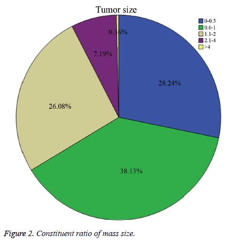 biomedres-Constituent-ratio