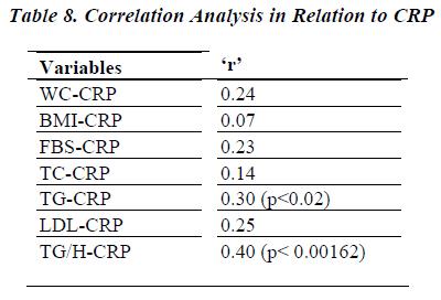 biomedres-Correlation-Analysis-Relation