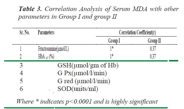 biomedres-Correlation-Analysis-Serum-parameters