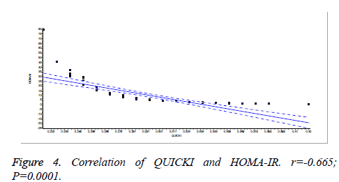 biomedres-Correlation-QUICKI