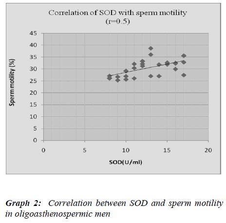 biomedres-Correlation-SOD