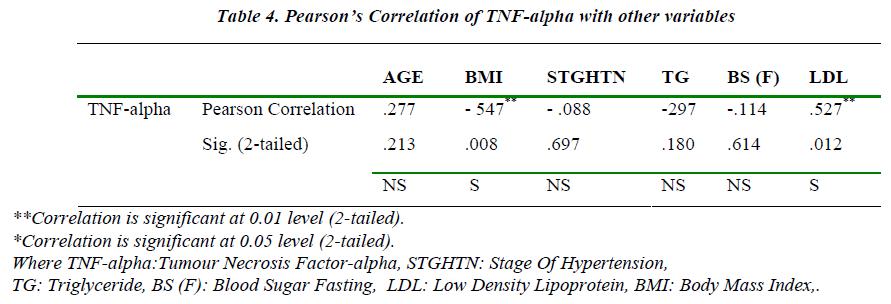 biomedres-Correlation-TNF-alpha