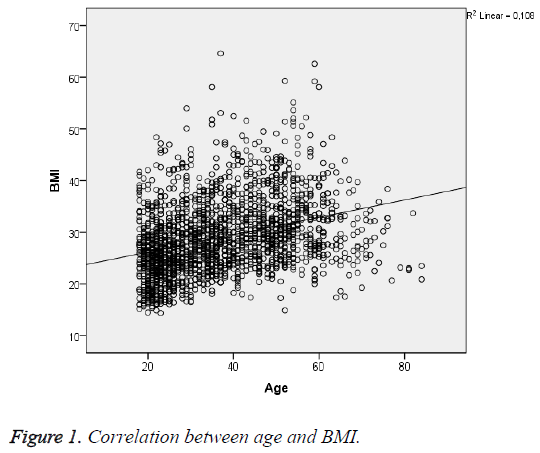 biomedres-Correlation-age-BMI