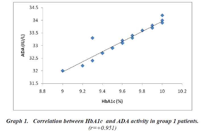 biomedres-Correlation-between