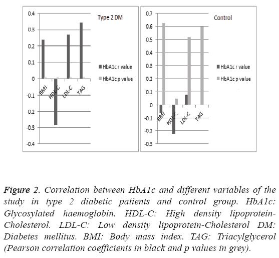 biomedres-Correlation-between-HbA1c