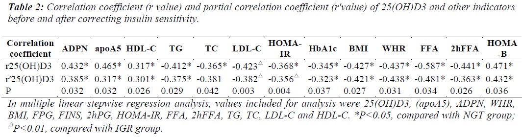 Comparison of 25 hydroxy vitamin d3 adi biomedical research for Correlation coefficient r table