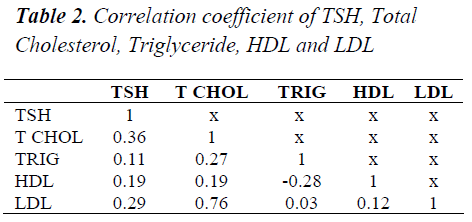 biomedres-Correlation-coefficient-TSH