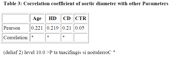 biomedres-Correlation-coefficient-aortic