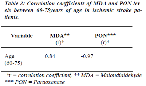 biomedres-Correlation-coefficients-MDA-PON