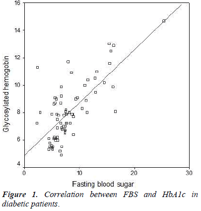 biomedres-Correlation-diabetic-patients