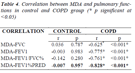 biomedres-Correlation-pulmonary-control-COPD