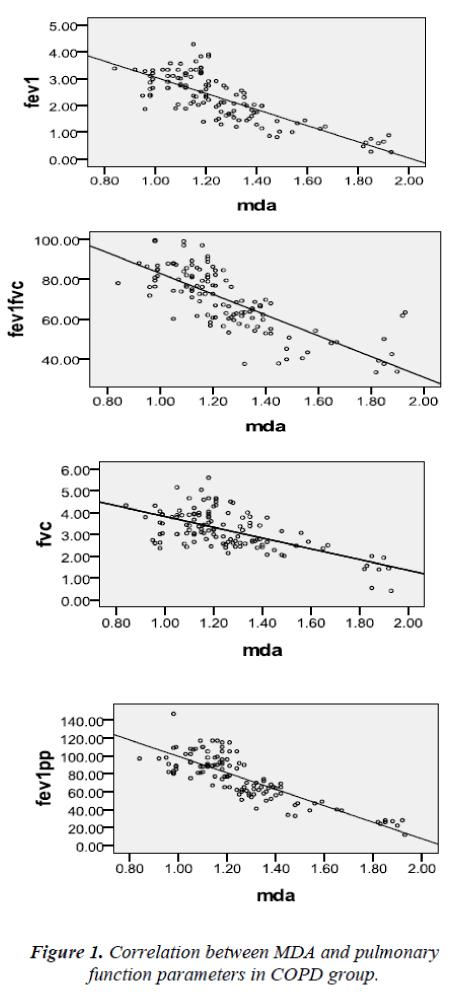 biomedres-Correlation-pulmonary-parameters