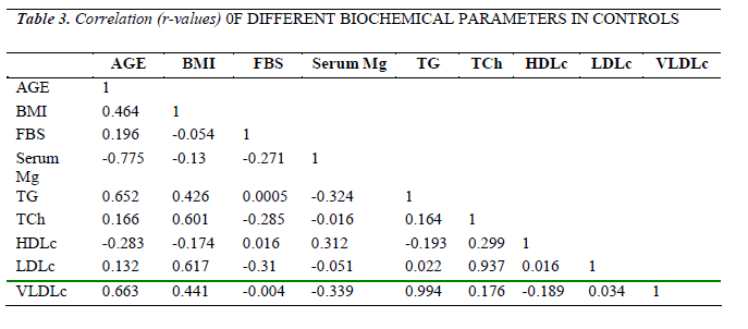 biomedres-Correlation-r-values