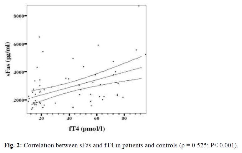 biomedres-Correlation-sFas
