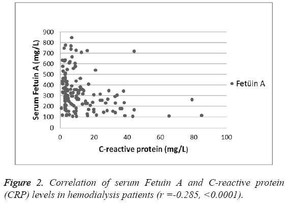 biomedres-Correlation-serum-Fetuin