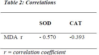 biomedres-Correlations