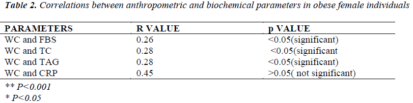 biomedres-Correlations-anthropometric-obese-female