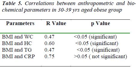 biomedres-Correlations-anthropometric-parameters
