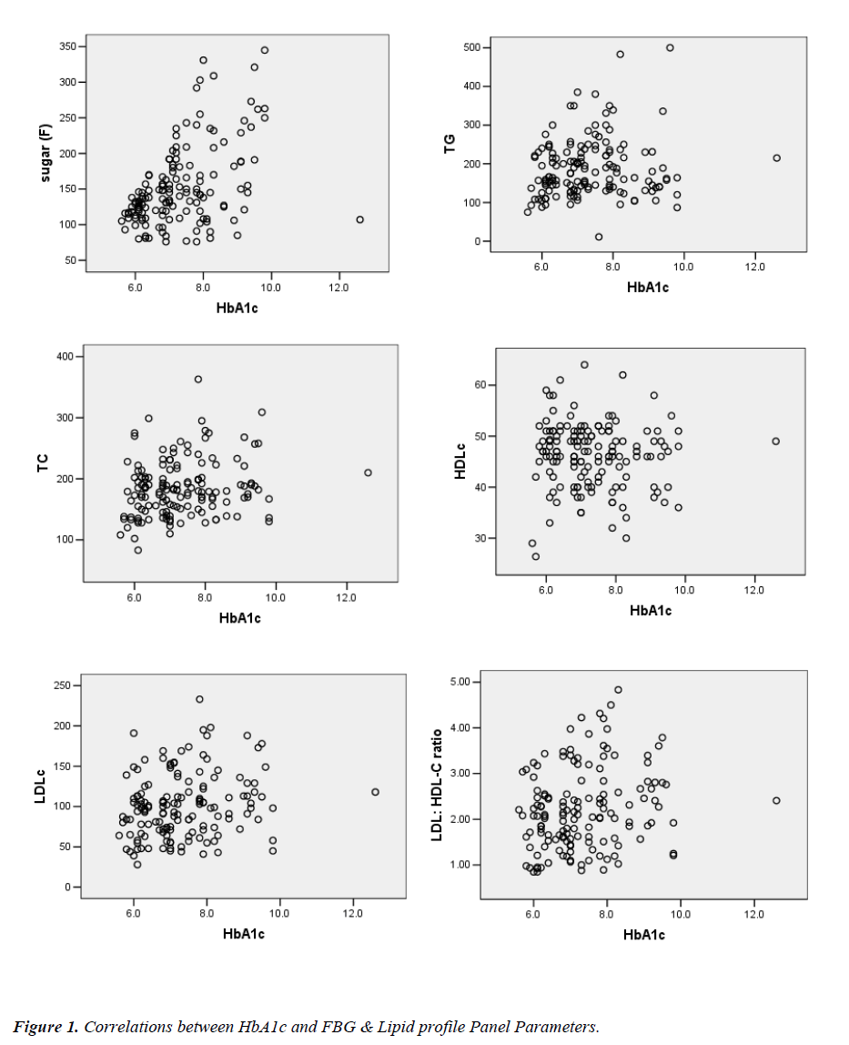 biomedres-Correlations-between-HbA1c-FBG