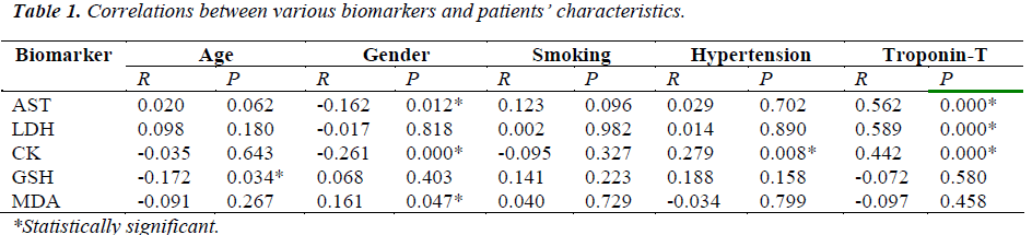 biomedres-Correlations-between-various-biomarkers