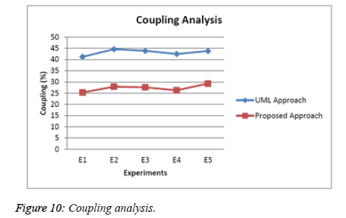 biomedres-Coupling-analysis