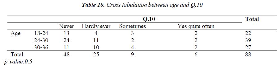 biomedres-Cross-tabulation