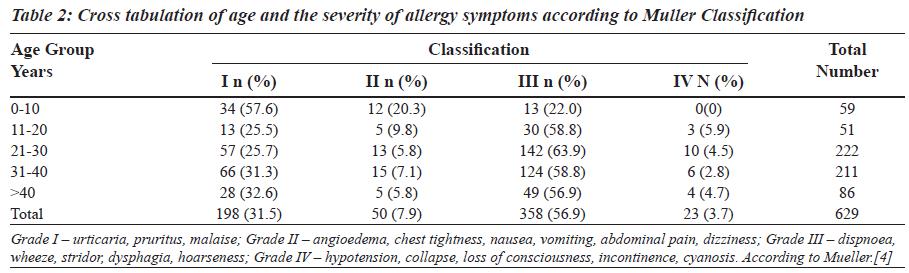 biomedres-Cross-tabulation-severity