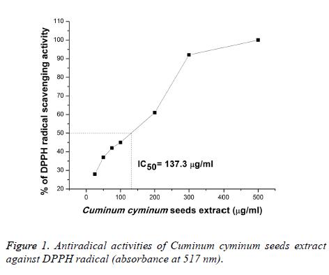 biomedres-Cuminum-cyminum-seeds