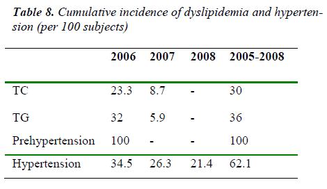 biomedres-Cumulative-incidence-dyslipidemia-hypertension