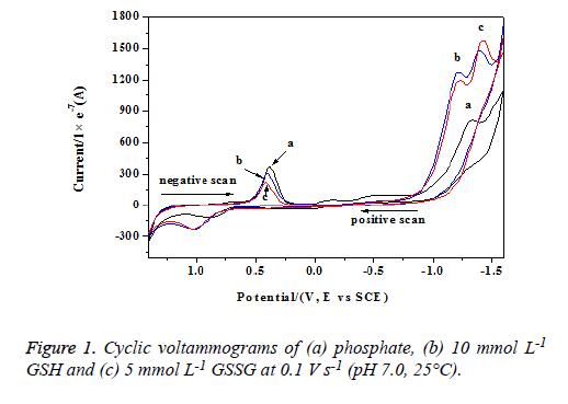 biomedres-Cyclic-voltammograms