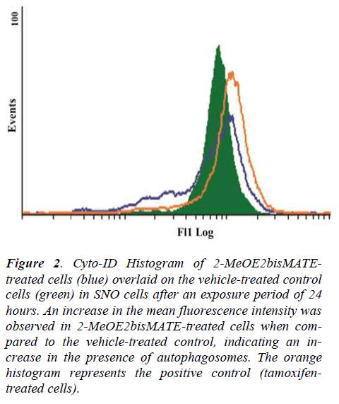 biomedres-Cyto-ID-Histogram