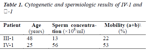 biomedres-Cytogenetic-spermiologic
