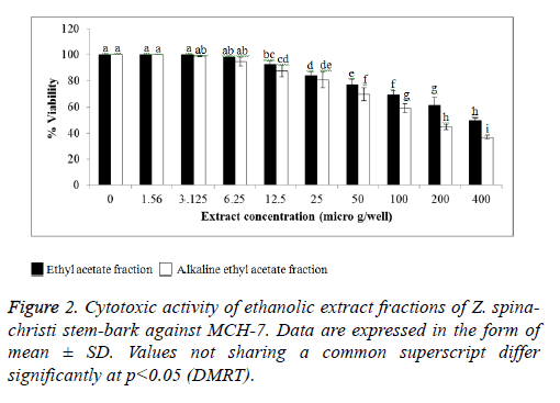 biomedres-Cytotoxic-ethanolic-Data