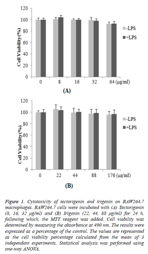 biomedres-Cytotoxicity-tectorigenin